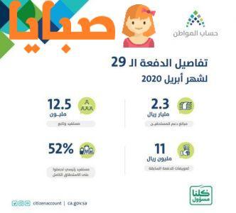 حساب المواطن يعلن حجم الدعم المقدم للمنتفعين والتعديلات الجديدة على البرنامج