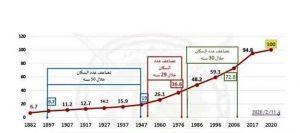 الزيادة السكانية في مصر ومشكلة الانفجار السكاني